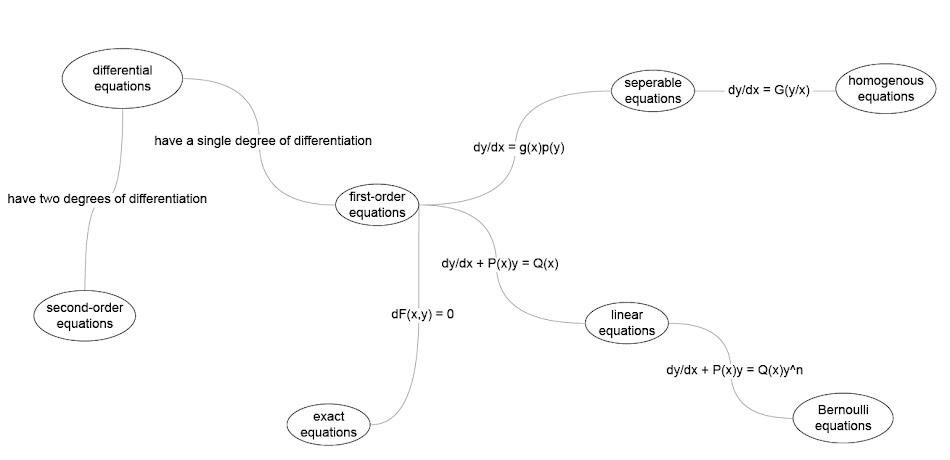 onidan   delving into taxonomies