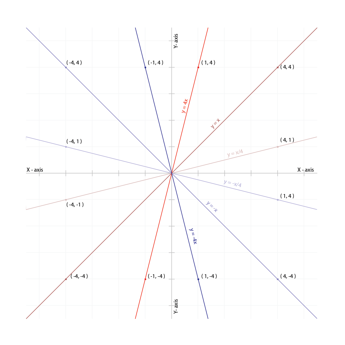 colored lines in shifting hues radiate outwards from the center origin. Various equations label the lines and certain points are plotted